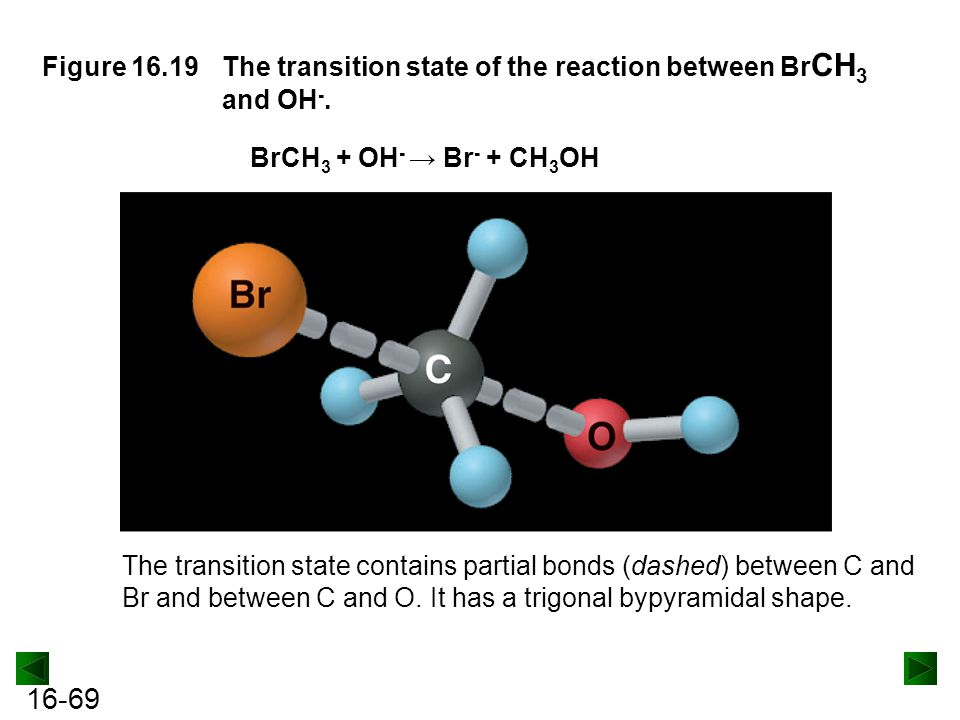 Figure 16.19 The transition state of the reaction between BrCH3 and OH-.