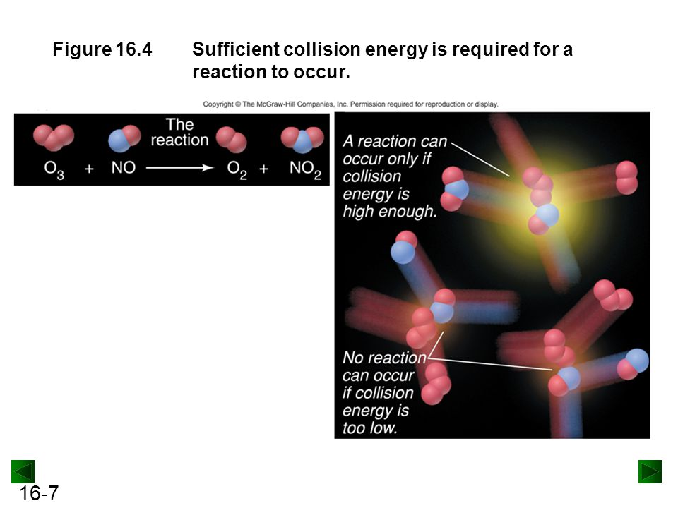 Figure 16.4 Sufficient collision energy is required for a reaction to occur.