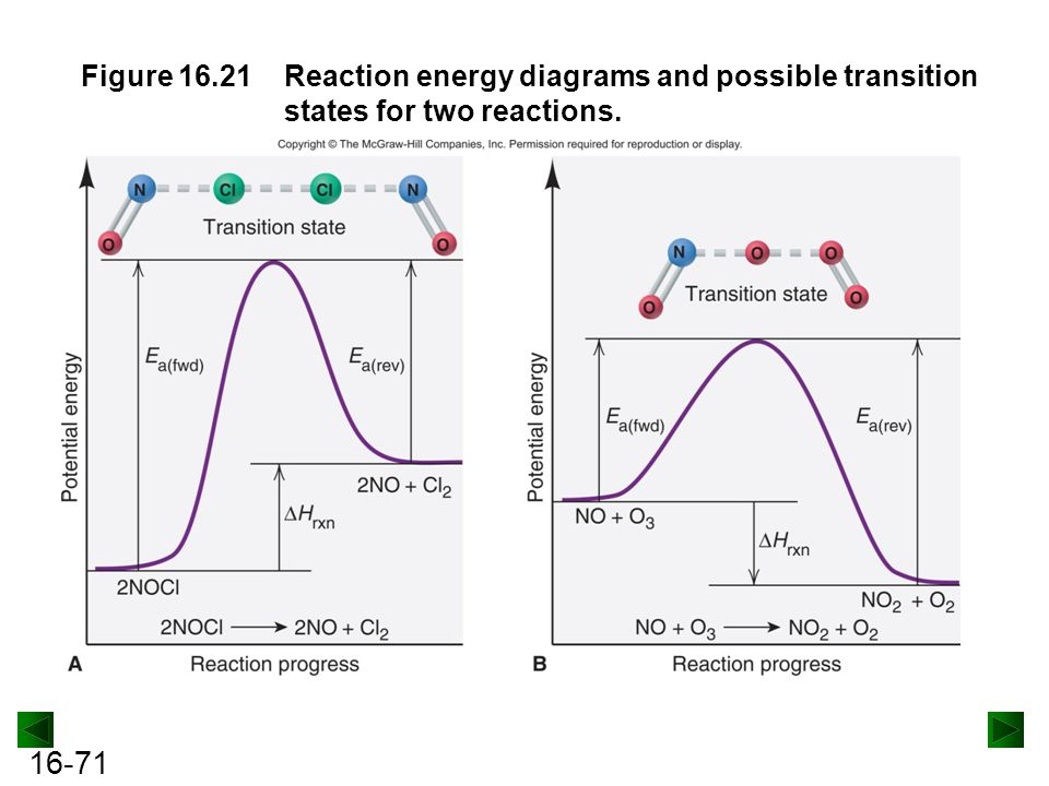 Figure 16.21 Reaction energy diagrams and possible transition states for two reactions.