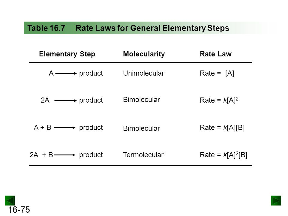 Table 16.7 Rate Laws for General Elementary Steps