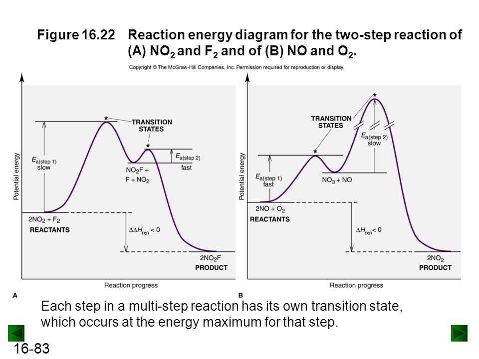 Figure 16.22 Reaction energy diagram for the two-step reaction of (A) NO2 and F2 and of (B) NO and O2.