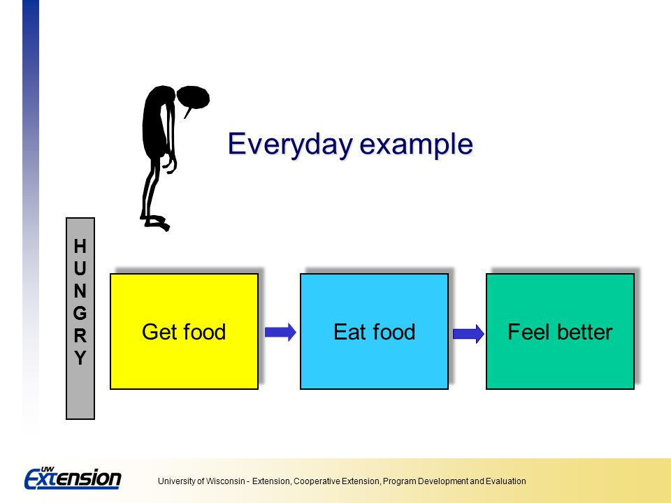 Everyday example Get food Eat food Feel better H U N G R Y