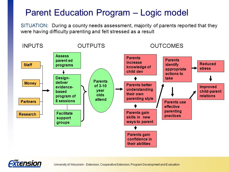 Parent Education Program – Logic model