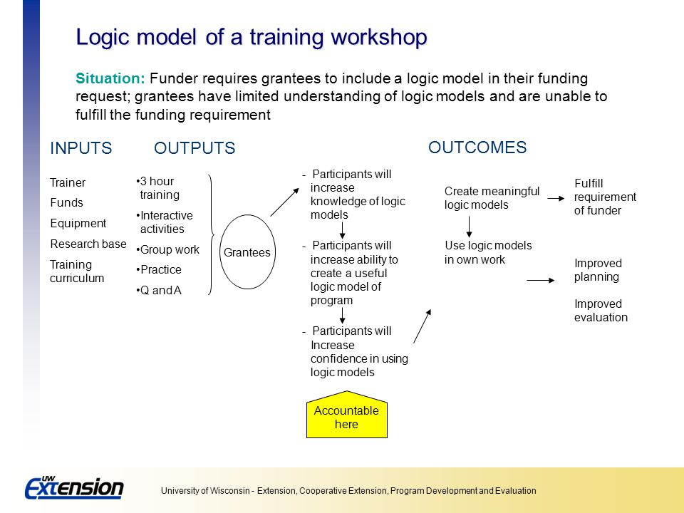 Logic model of a training workshop