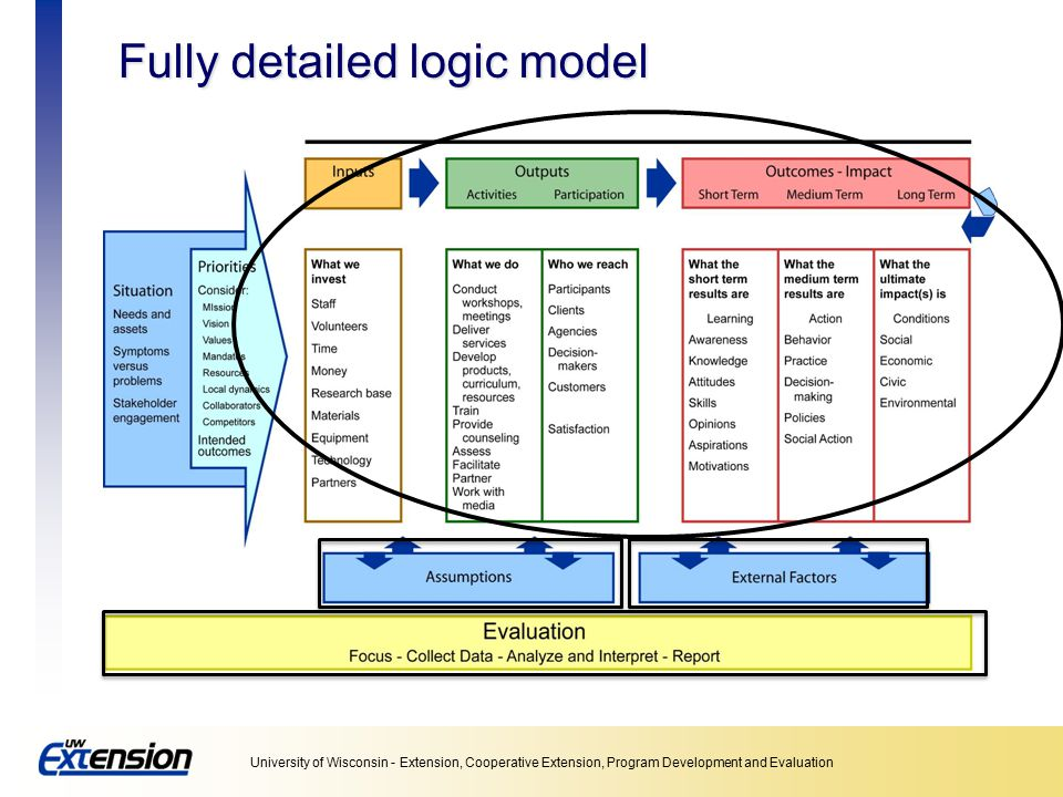 Fully detailed logic model