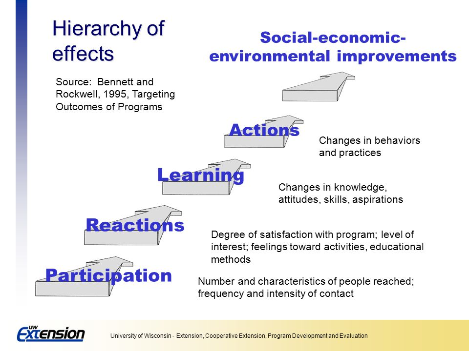 Social-economic-environmental improvements