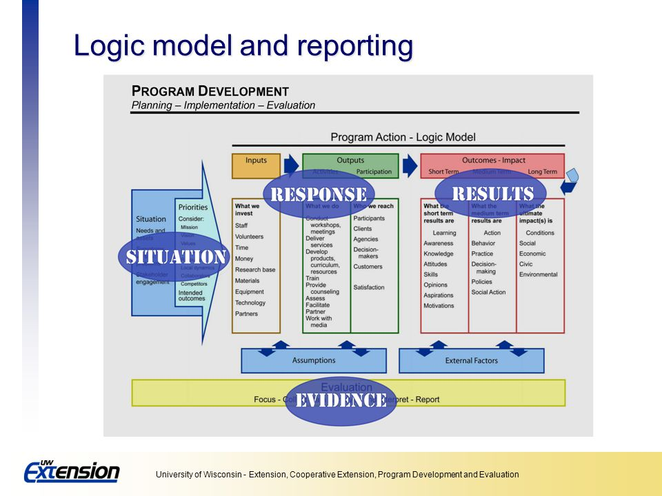 Logic model and reporting