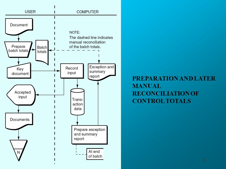 PREPARATION AND LATER MANUAL RECONCILIATION OF CONTROL TOTALS
