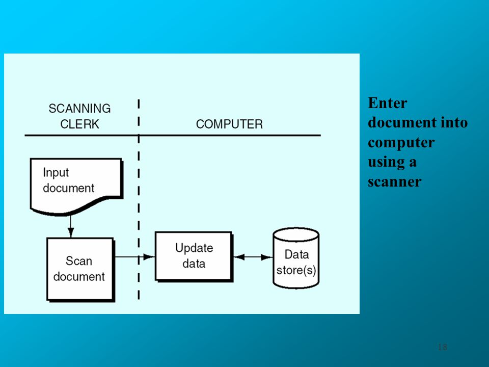Enter document into computer using a scanner