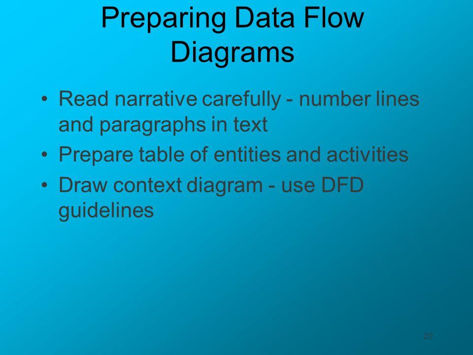 Preparing Data Flow Diagrams