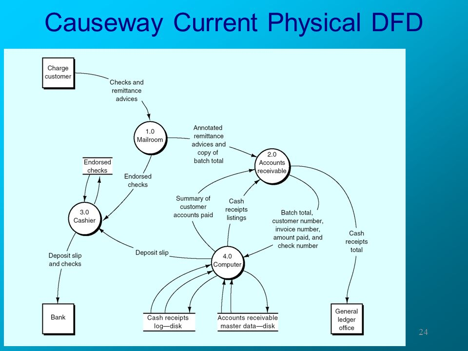Causeway Current Physical DFD