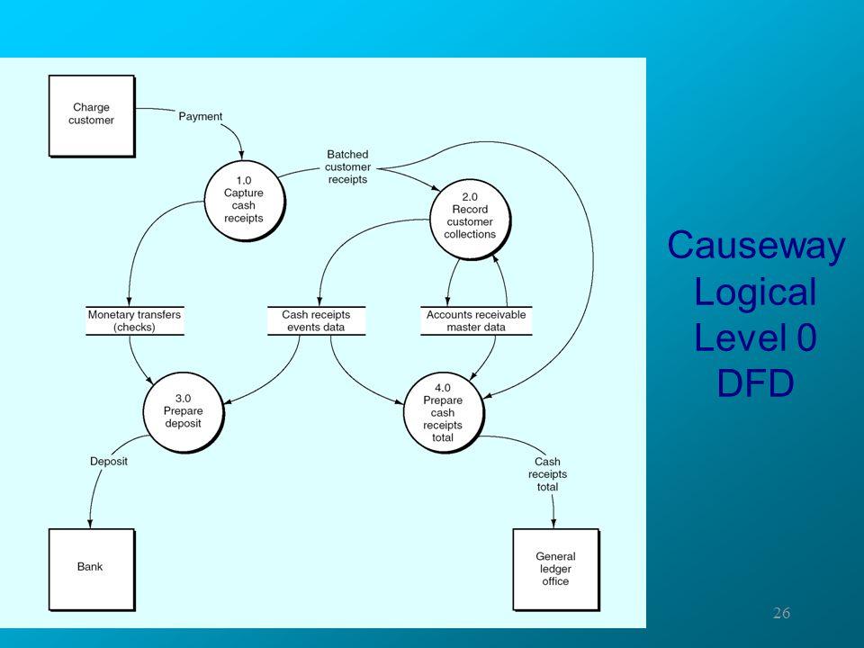 Causeway Logical Level 0 DFD