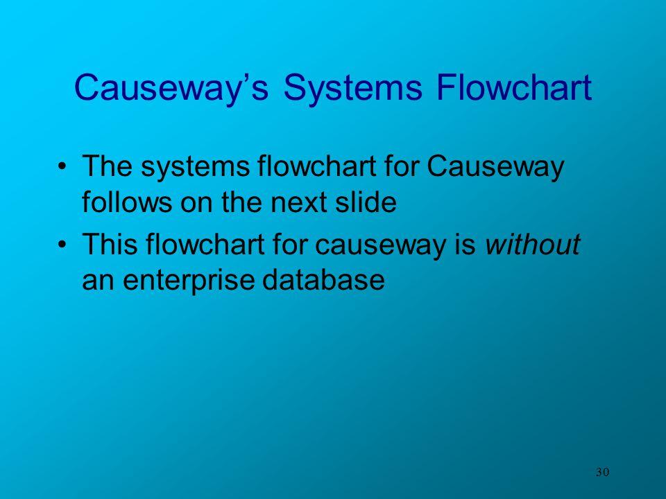 Causeway's Systems Flowchart
