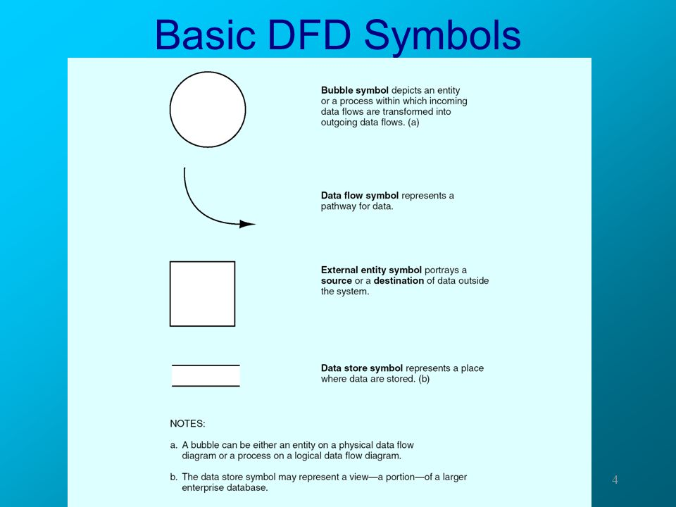 Basic DFD Symbols
