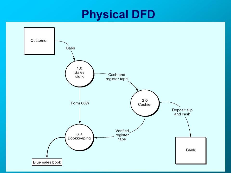Physical DFD