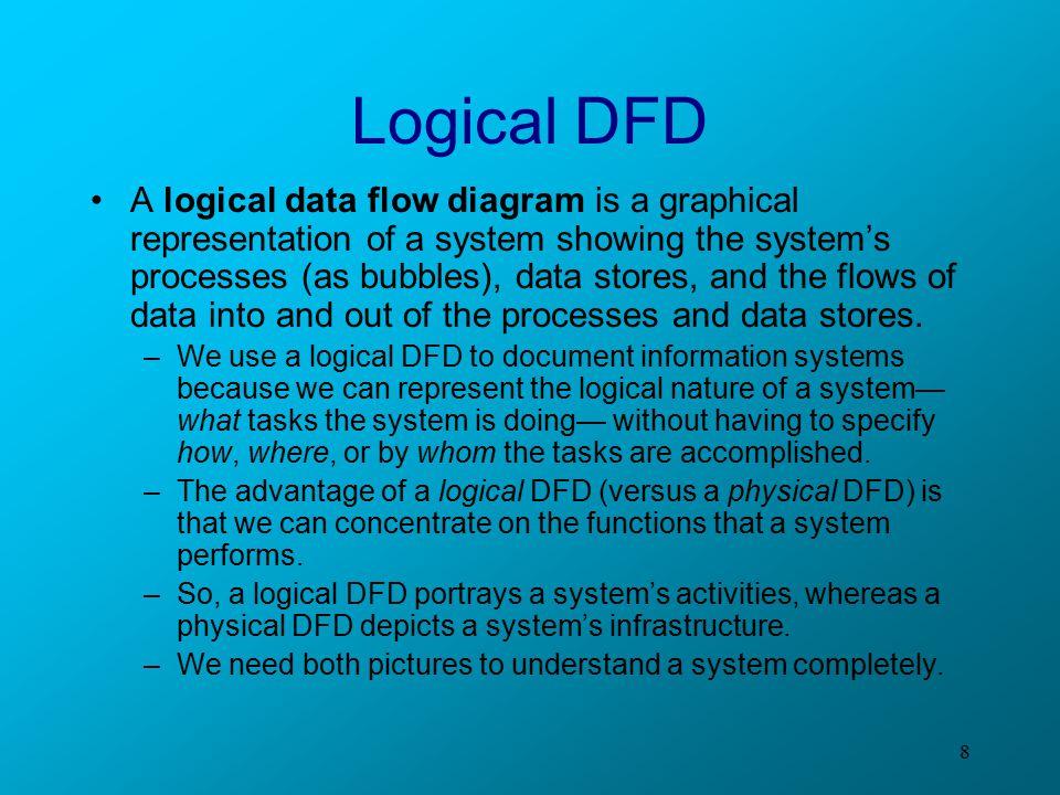 Logical DFD