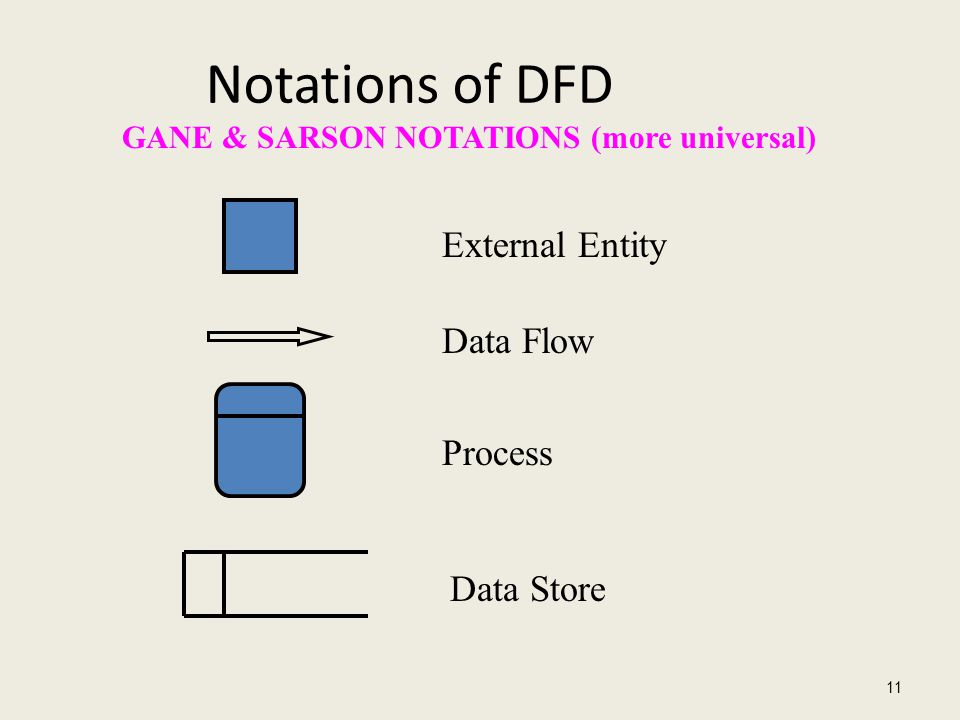 Notations of DFD External Entity Data Flow Process Data Store