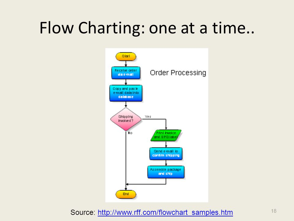 Flow Charting: one at a time..