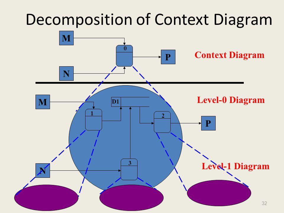 Decomposition of Context Diagram