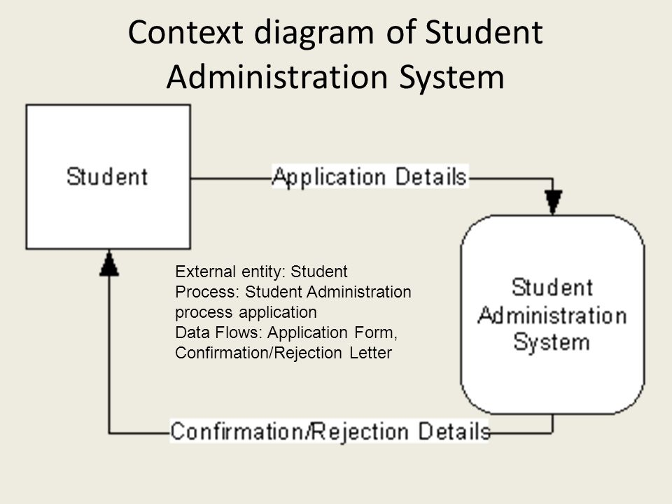 Context diagram of Student Administration System