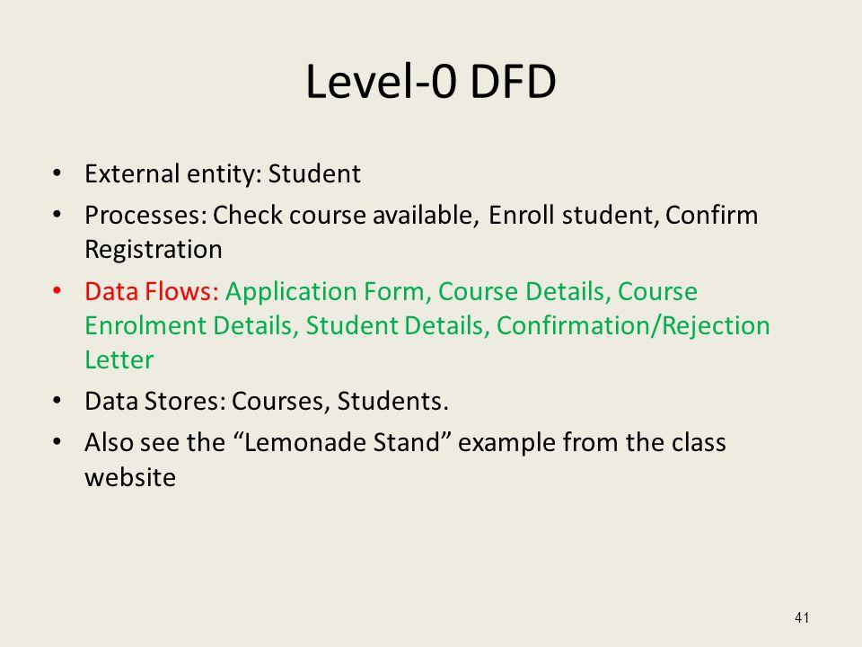Level-0 DFD External entity: Student