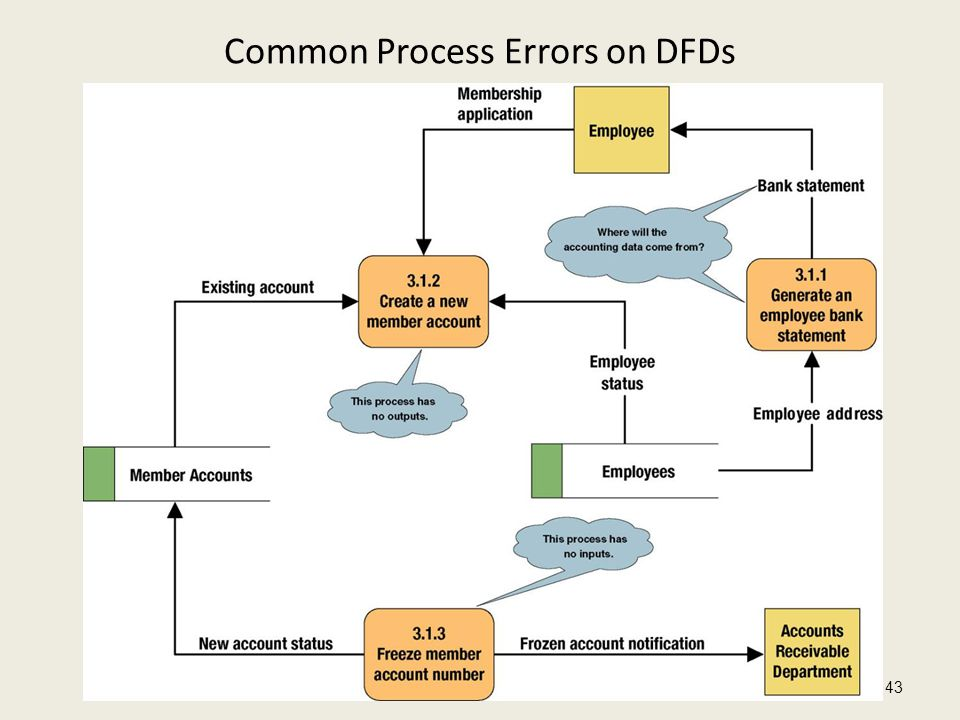 Common Process Errors on DFDs