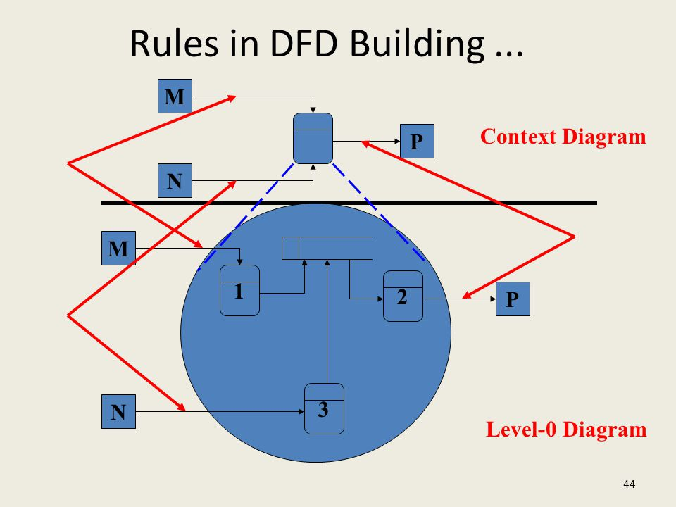 Rules in DFD Building ... M Context Diagram P N M 1 2 P 3 N