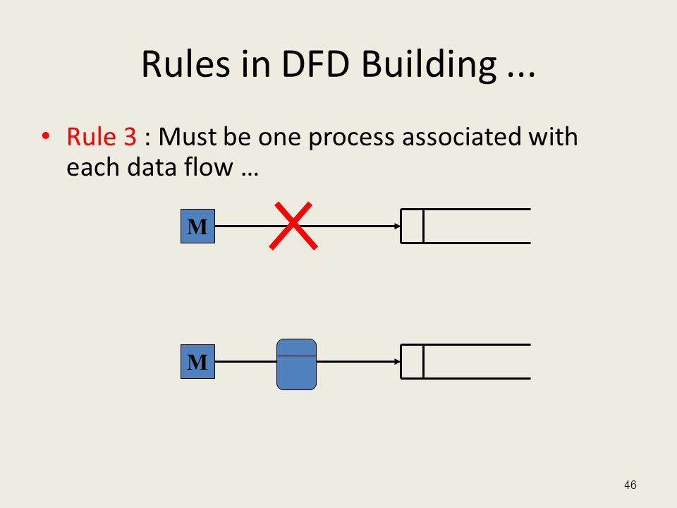 Rules in DFD Building ... Rule 3 : Must be one process associated with each data flow … M M