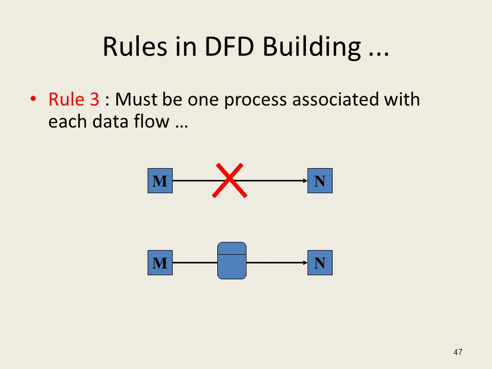 Rules in DFD Building ... Rule 3 : Must be one process associated with each data flow … M N M N