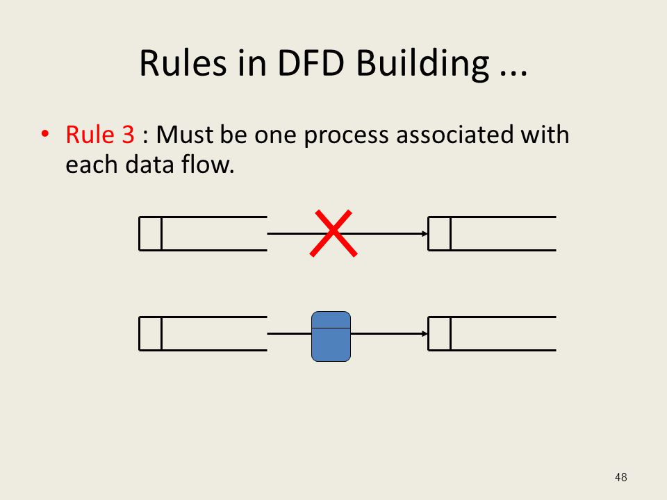 Rules in DFD Building ... Rule 3 : Must be one process associated with each data flow.