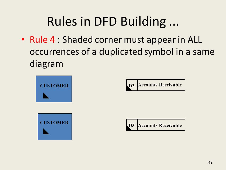 Rules in DFD Building ... Rule 4 : Shaded corner must appear in ALL occurrences of a duplicated symbol in a same diagram.