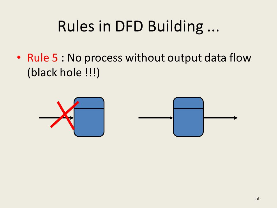 Rules in DFD Building ... Rule 5 : No process without output data flow (black hole !!!)