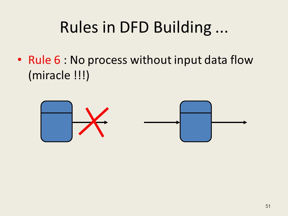 Rules in DFD Building ... Rule 6 : No process without input data flow (miracle !!!)