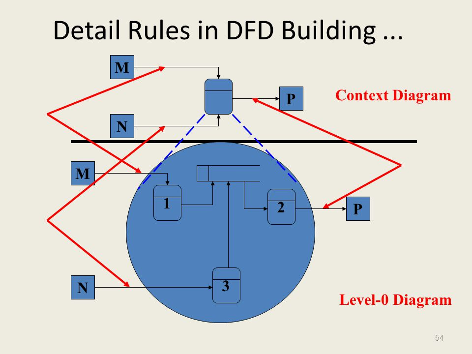 Detail Rules in DFD Building ...