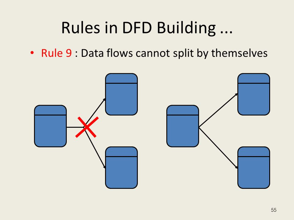 Rules in DFD Building ... Rule 9 : Data flows cannot split by themselves