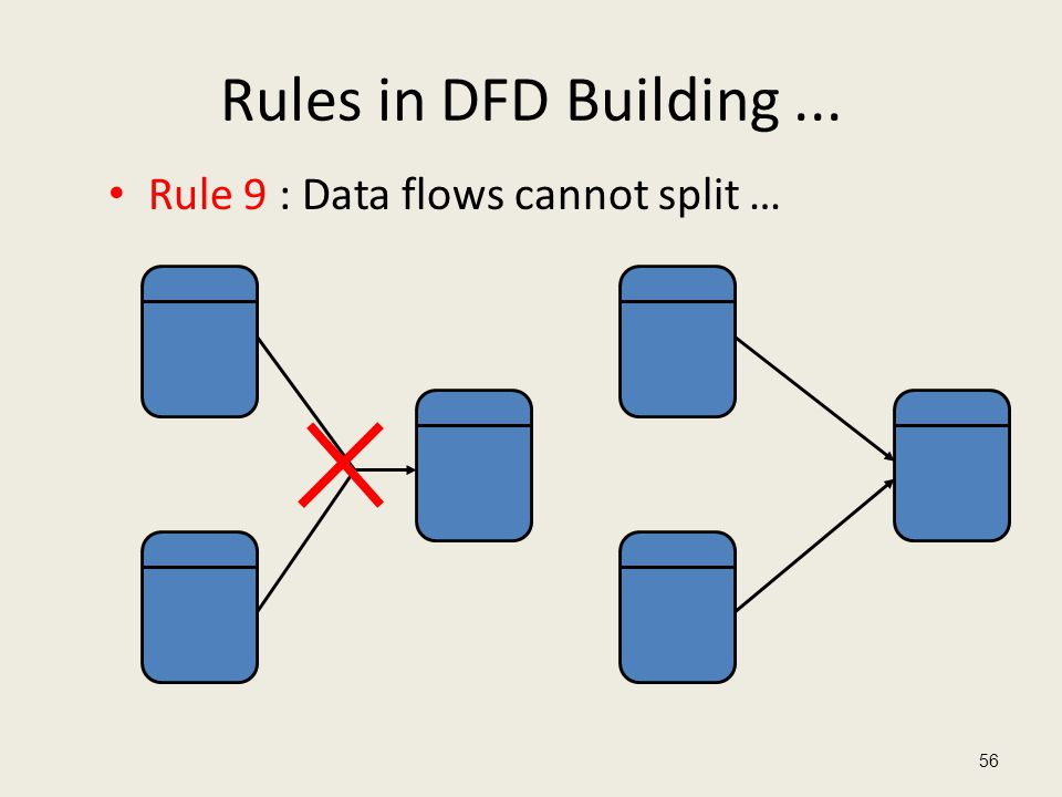 Rules in DFD Building ... Rule 9 : Data flows cannot split …