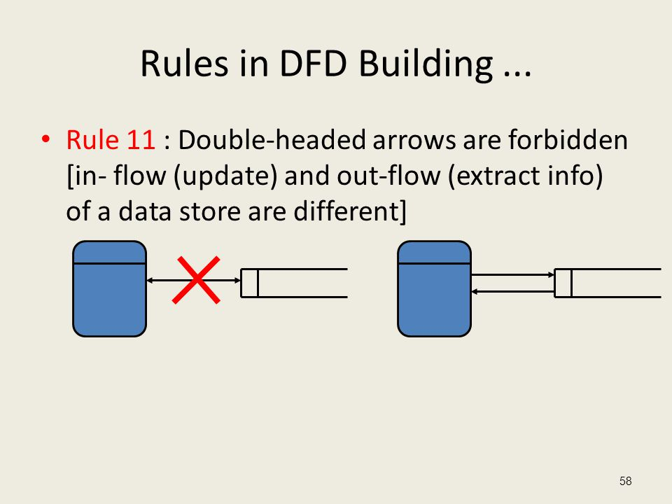 Rules in DFD Building ...