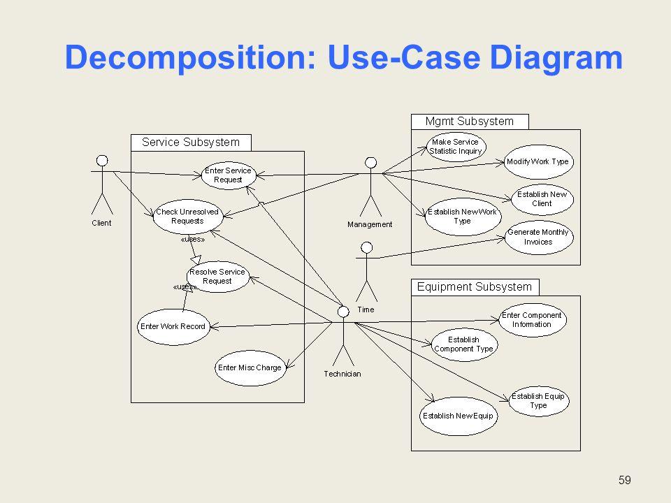 Decomposition: Use-Case Diagram