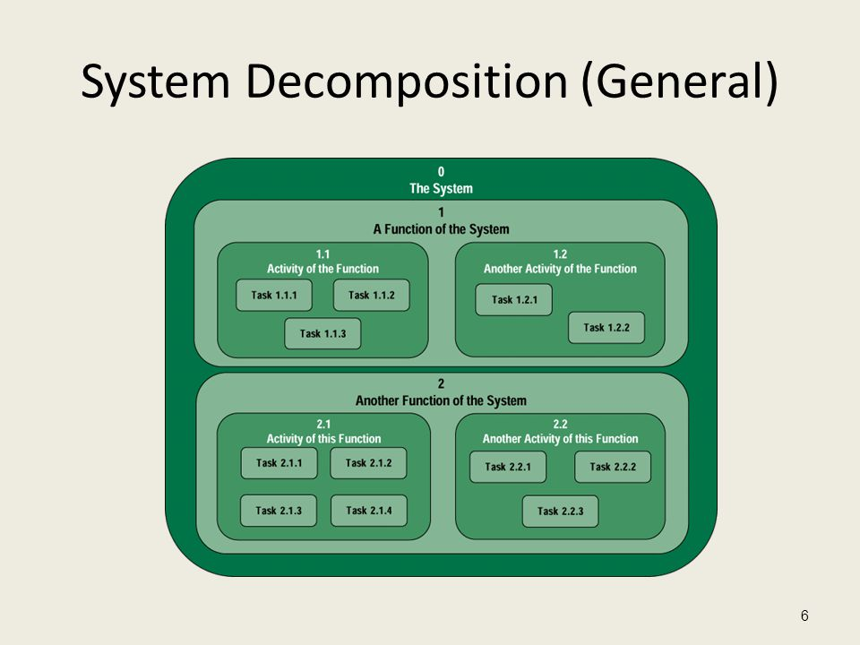 System Decomposition (General)