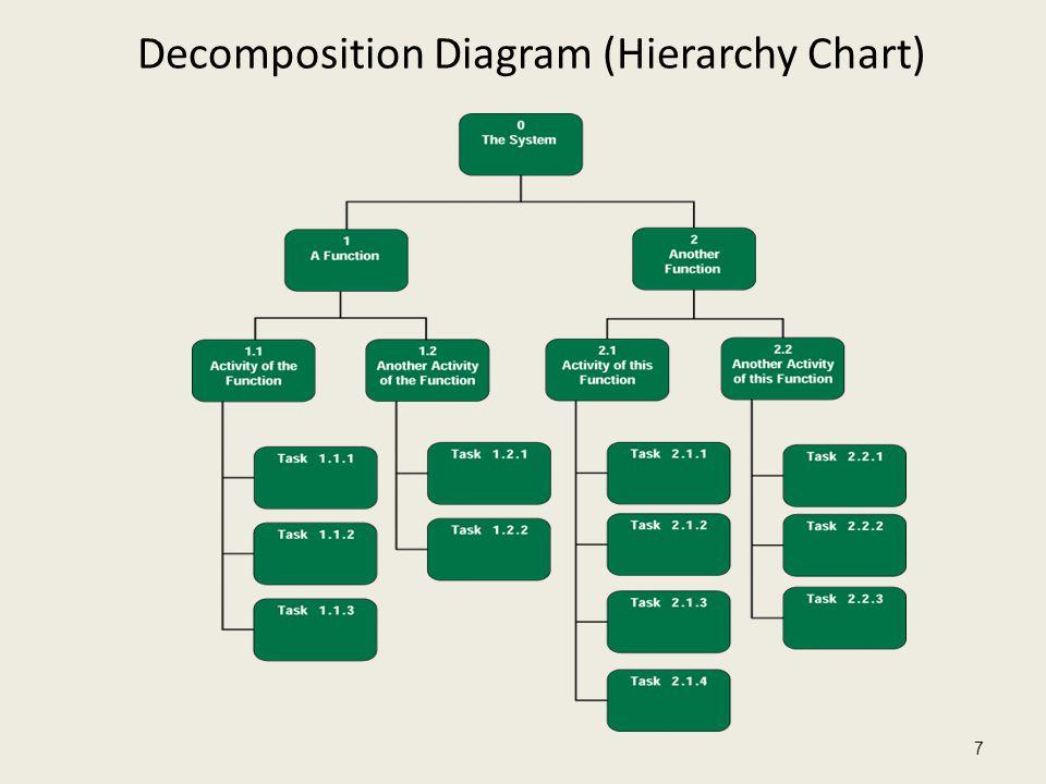 Decomposition Diagram (Hierarchy Chart)