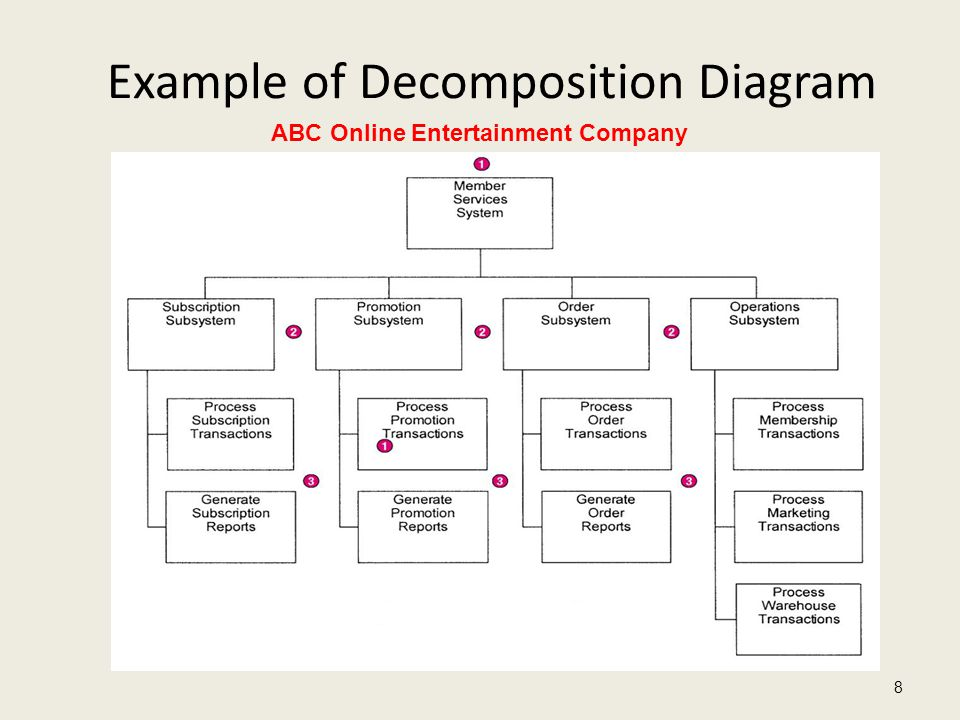 Example of Decomposition Diagram