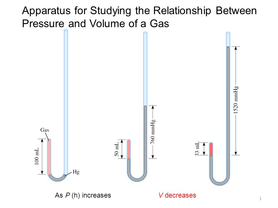 Apparatus for Studying the Relationship Between