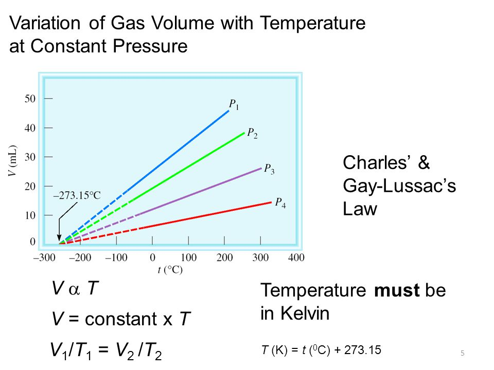 Variation of Gas Volume with Temperature at Constant Pressure