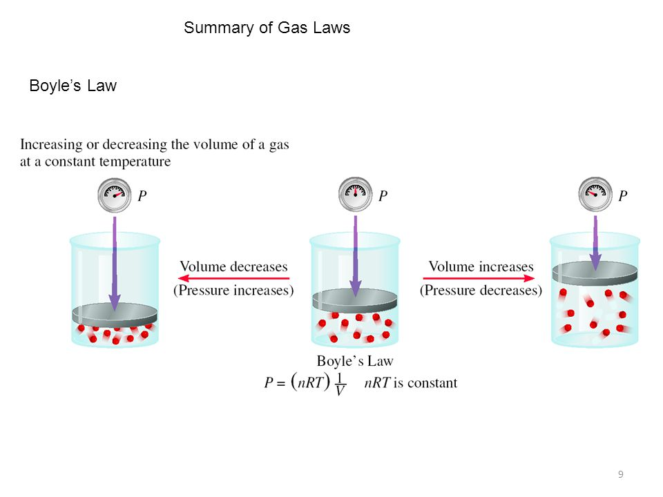 Summary of Gas Laws Boyle's Law