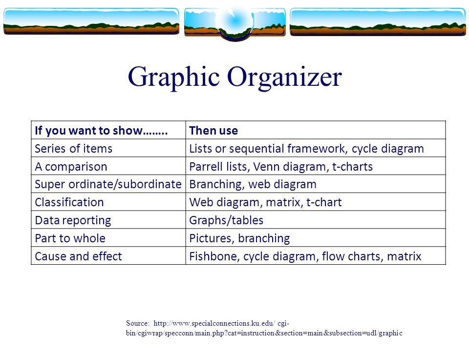 Graphic Organizer If you want to show…….. Then use Series of items