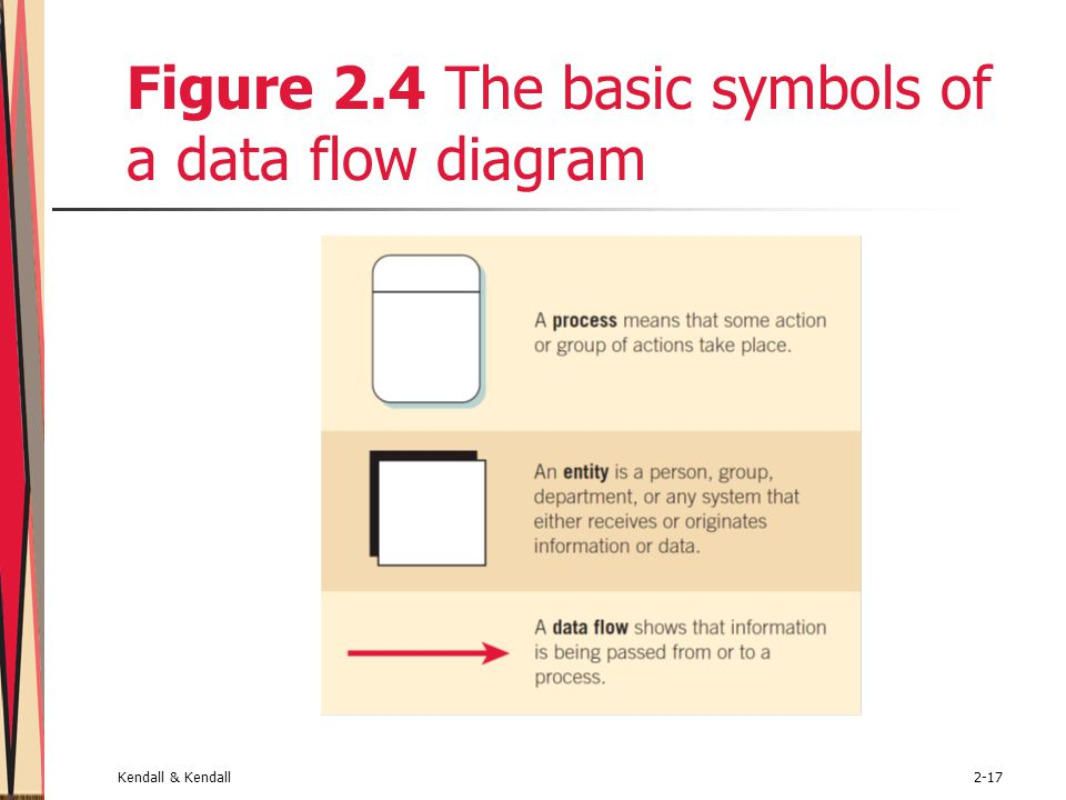 Figure 2.4 The basic symbols of a data flow diagram