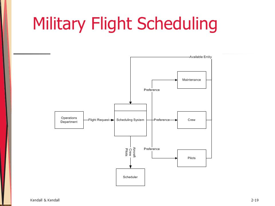 Military Flight Scheduling