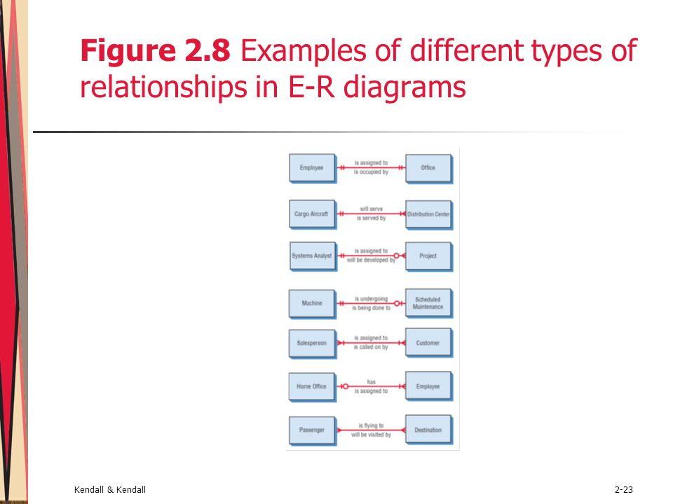 Figure 2.8 Examples of different types of relationships in E-R diagrams