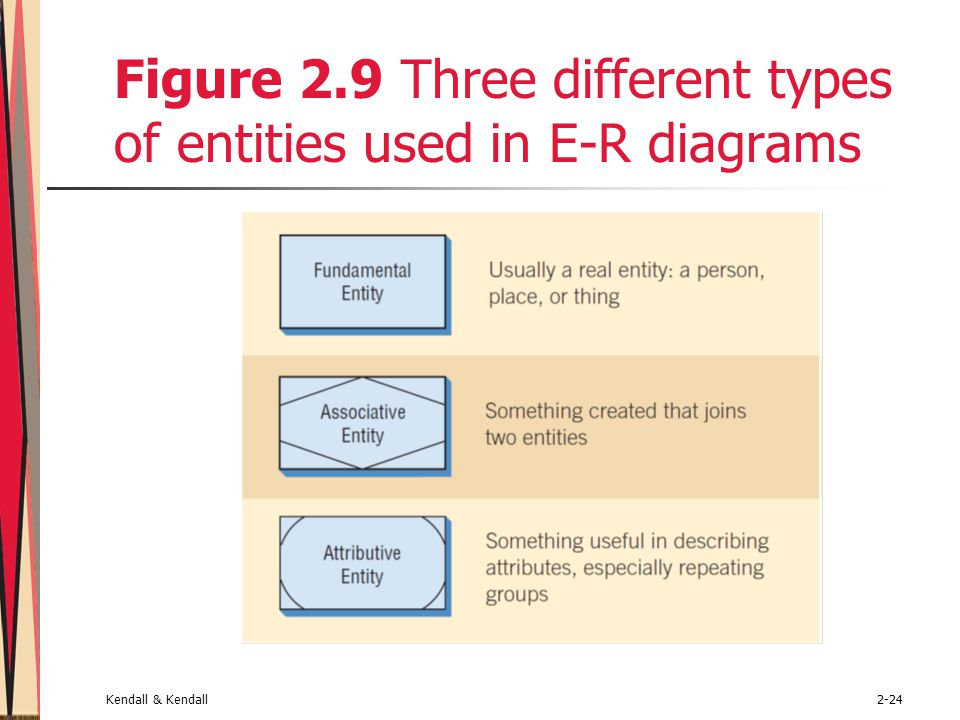 Figure 2.9 Three different types of entities used in E-R diagrams