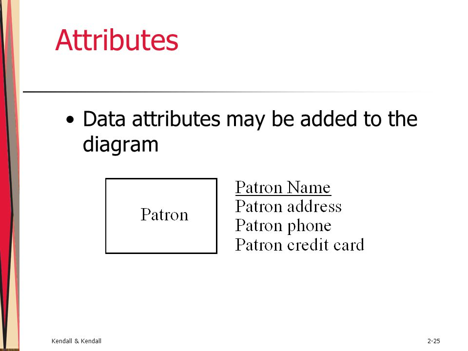 Attributes Data attributes may be added to the diagram